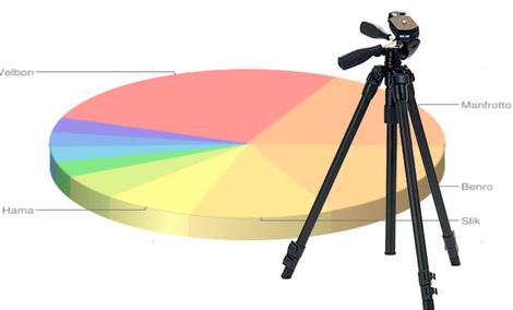 Ranking statywów - wrzesień 2011