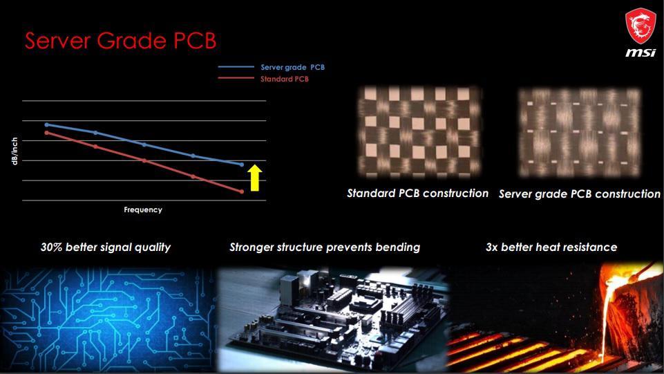 MSI Girona jakość PCB na X570