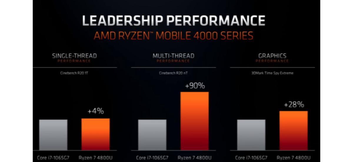 Mobilne chipy Ryzen 4000