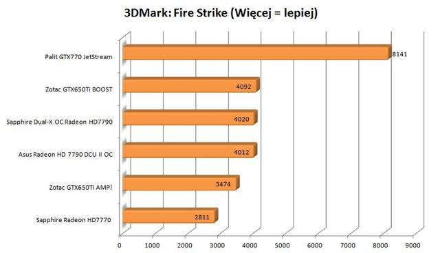 Palit GTX770 JetStream 3DMark FireStrike