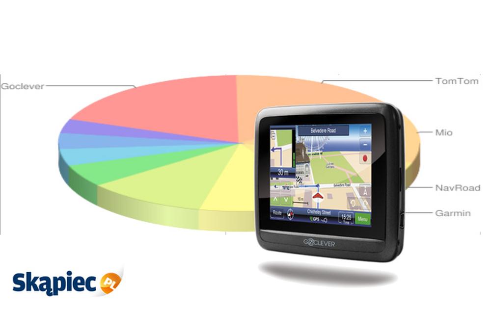Ranking nawigacji GPS - listopad 2011