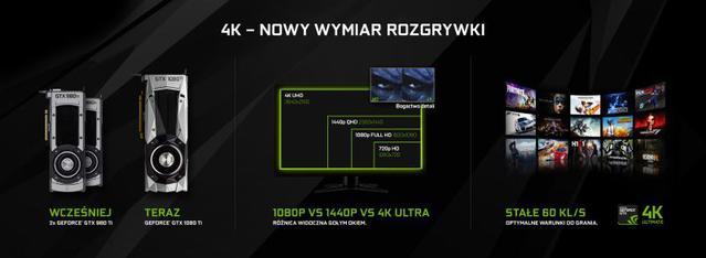 NVIDIA daje możliwość grania w 4K - nie jest to tania zabawa.