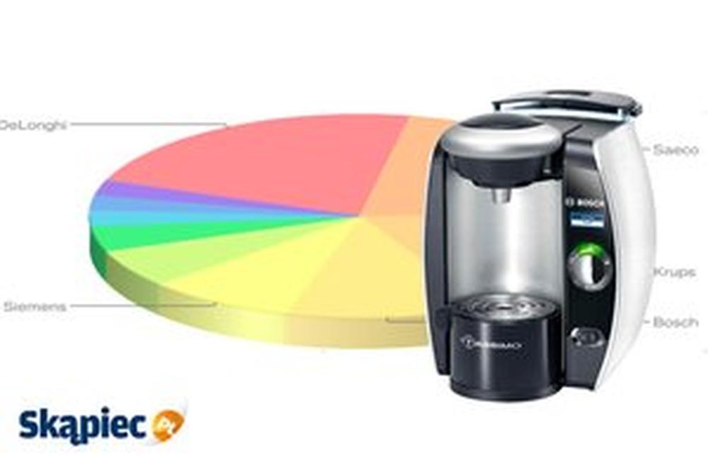 Ranking ekspresów do kawy - lipiec 2012