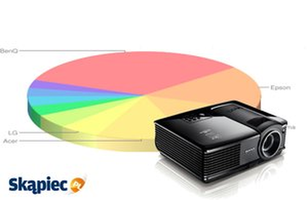 Ranking projektorów - marzec 2014