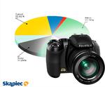 Ranking aparatów fotograficznych - sierpień 2011