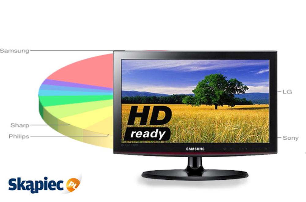 Ranking telewizorów LCD - styczeń 2012