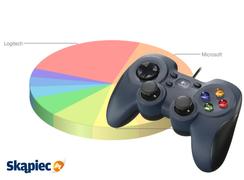 Ranking kontrolerów gier - luty 2012