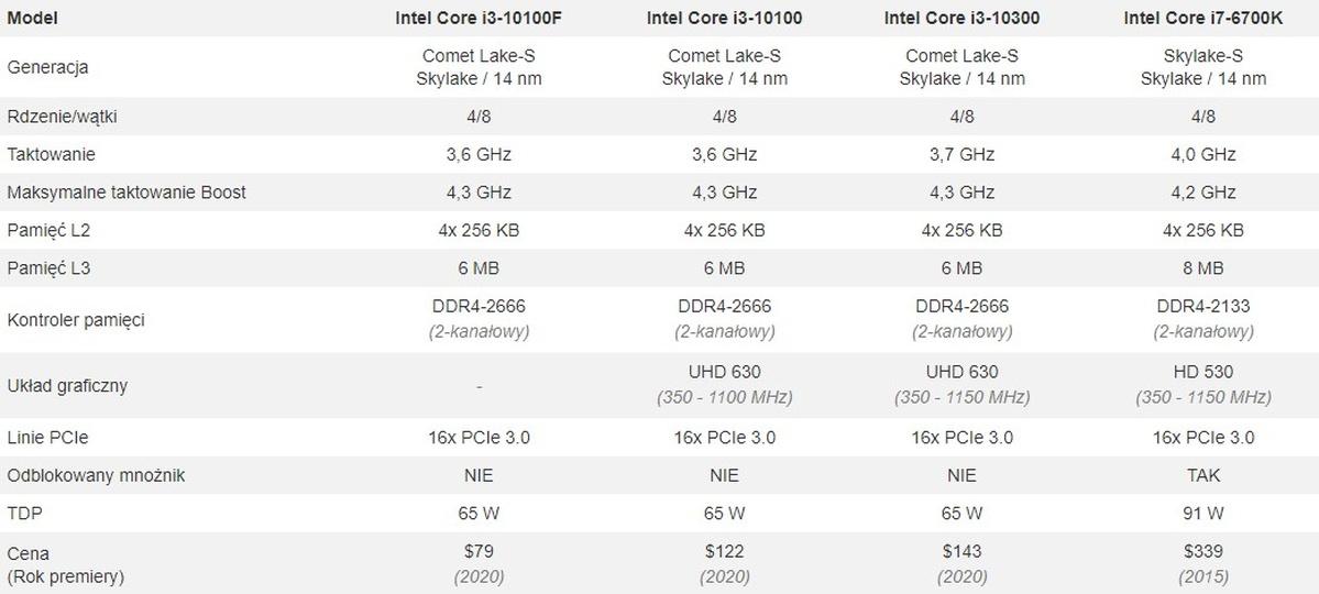 porównanie procesorów Intela