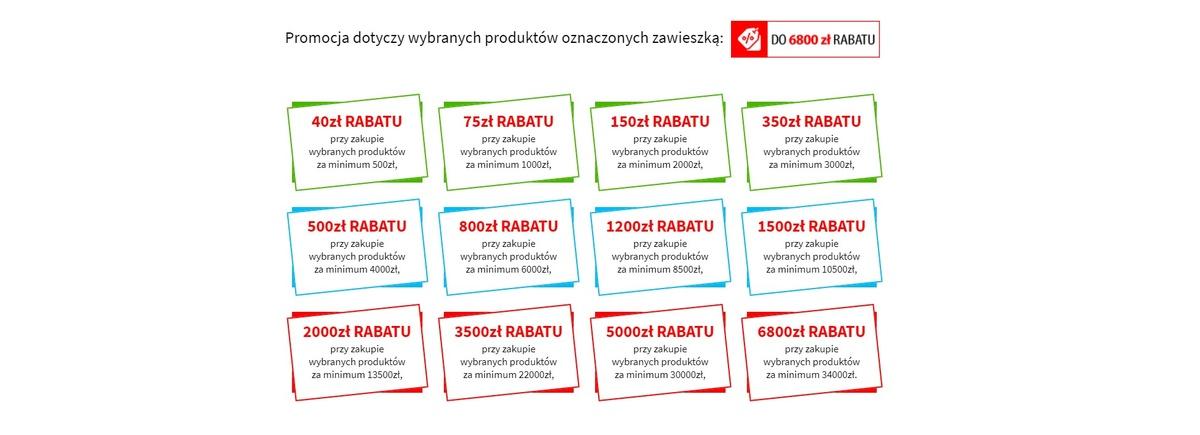Megarabaty pozwalają oszczędzić nawet 6800 złotych