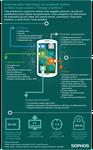 Android malware – przyjrzyjmy się anatomii ataków na urządzenia mobilne
