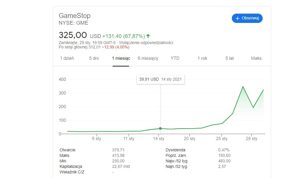 Wzrost Gamestopu zachwiał funduszami hedgingowymi