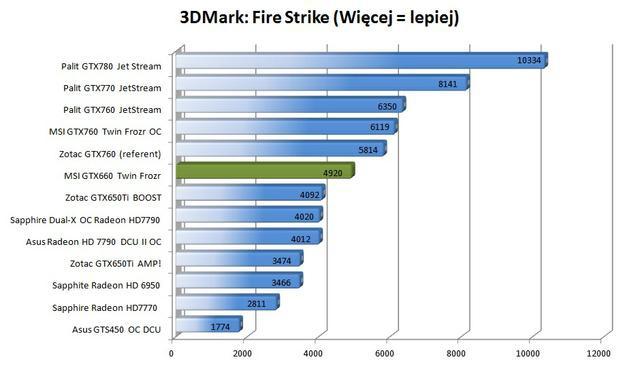 MSI GTX660 Twin Frozr 3dmark fire strike