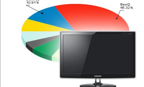 Ranking monitorów - kwiecień 2011