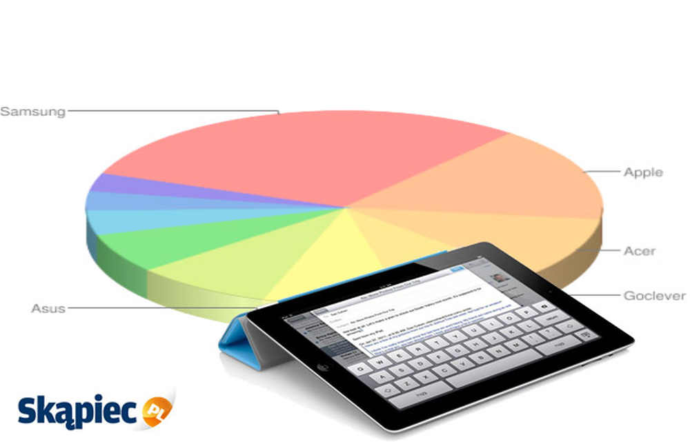 Ranking tabletów - listopad 2011