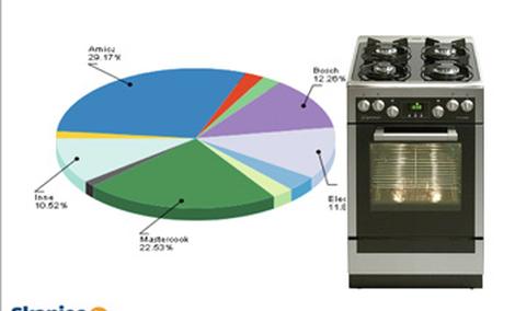 Ranking kuchenek gazowych i elektrycznych kwiecień 2011