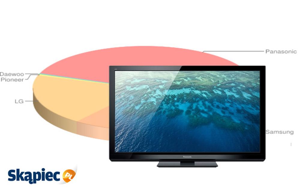 Ranking telewizorów plazmowych - luty 2012