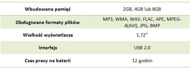 tabelka parametry