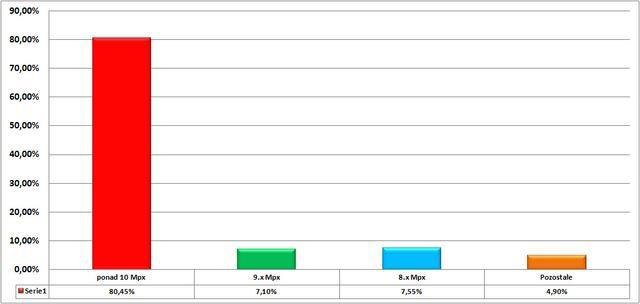 Ranking aparatów cyfrowych