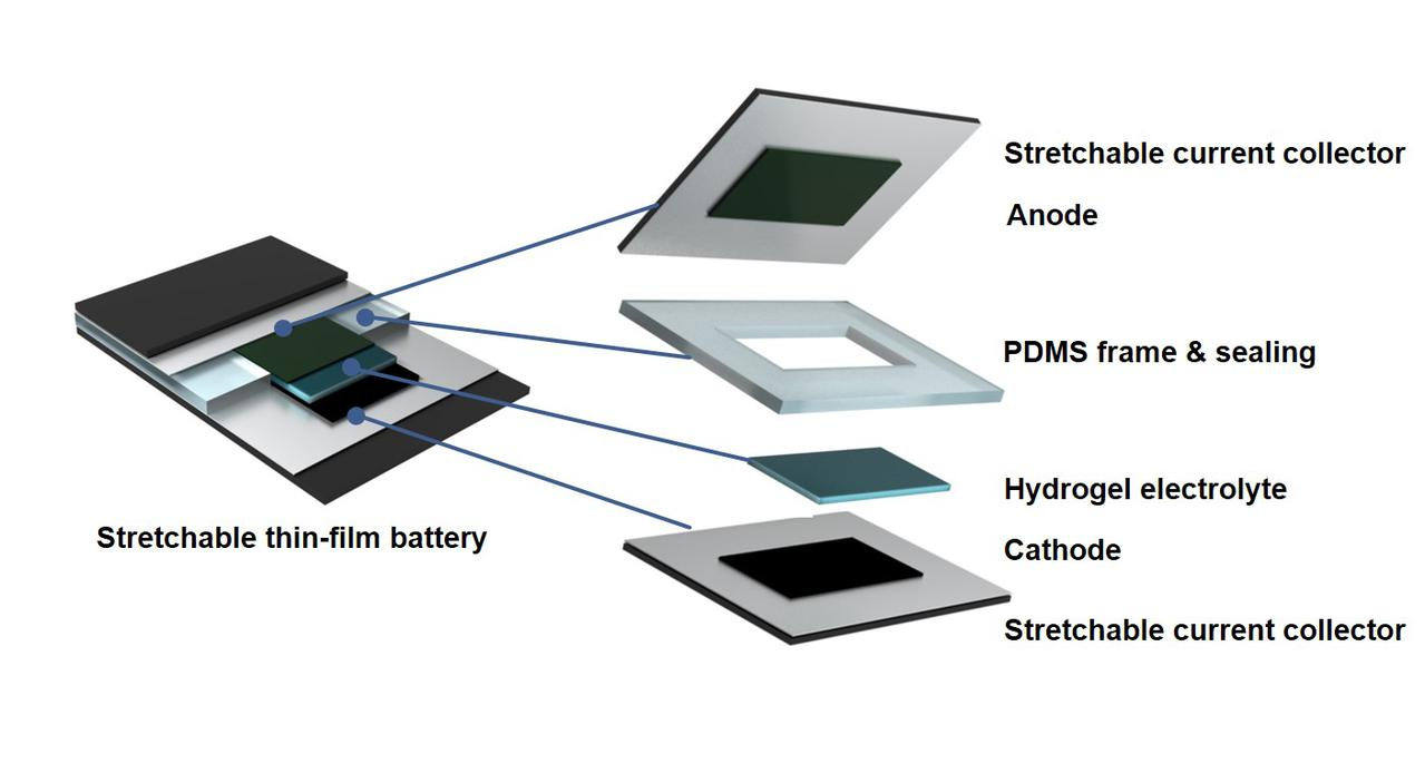 Elastyczna bateria naukowców z Zurichu to zbiór elastycznych komponentów