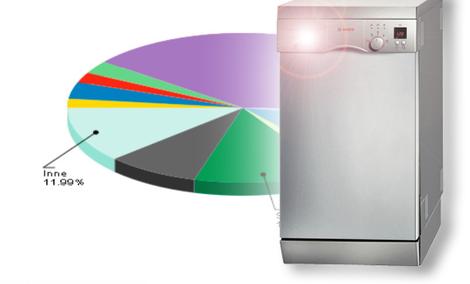 Ranking zmywarek - czerwiec 2011