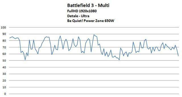 battlefield 3 power zone