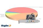 Najpopularniejsze Karty Dźwiękowe - Sierpień 2014