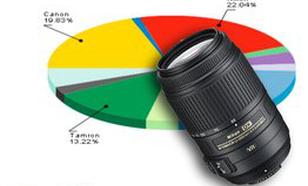 Ranking obiektywów - grudzień 2011