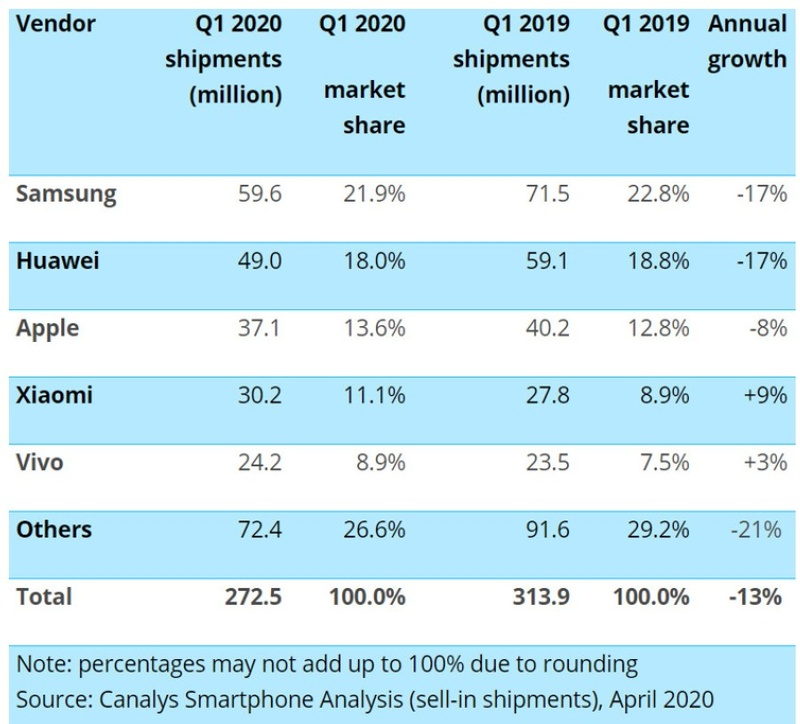 Raport Canalys obnaża słabość rynku smartfonów