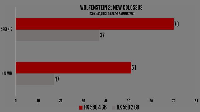 Wydajność w grach Komputera za 1500 zł - Wolfenstein 2: New Colossus
