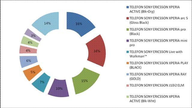 Najpopularniejsze modele Sony Ericsson w październiku