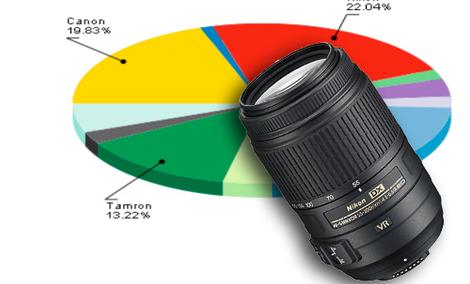 Ranking obiektywów - lipiec 2011