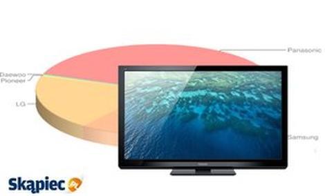 Ranking telewizorów plazmowych - lipiec 2012