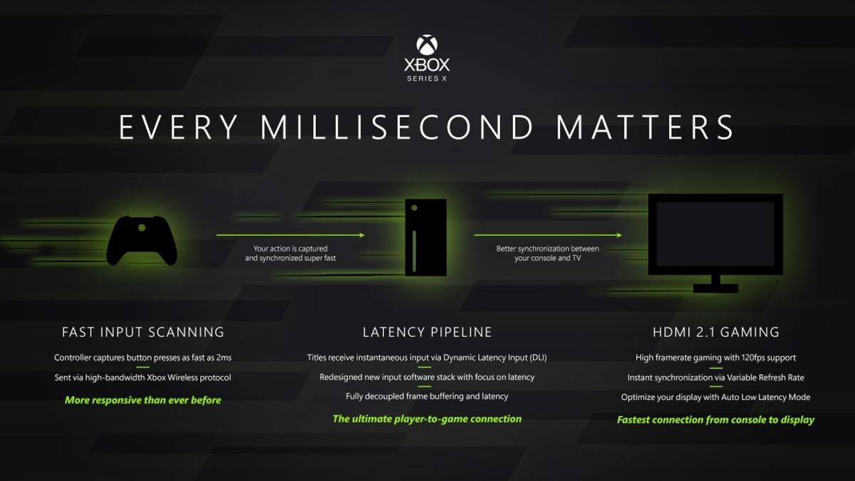 Xbox ma mieć mniejsze opóźnienia niż jakakolwiek konsola przed nim