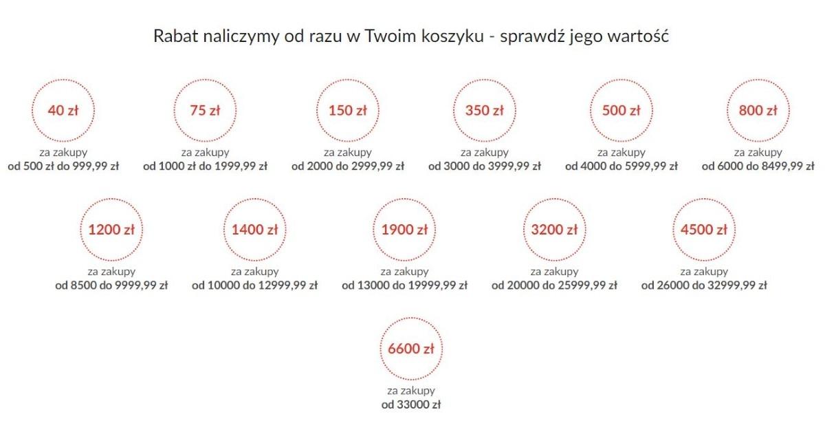 Nawet do 6600 złotych akcja promocyjna na wrzesień