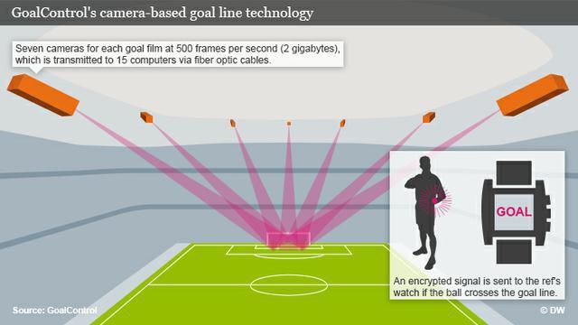 GoalControl-4D