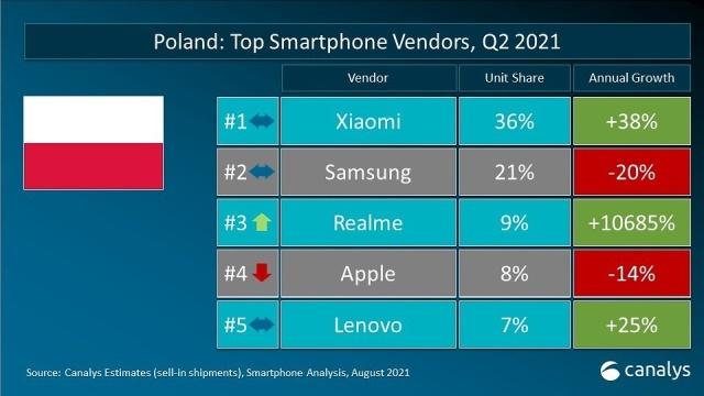 W Polsce dominują marki tworzące tanie smartfony