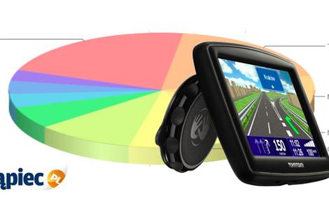 Ranking nawigacji GPS - marzec 2012