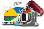 Ranking robotów kuchennych - wrzesień 2010