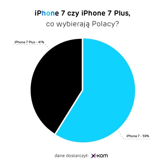 iPhone 7 czy iPhone 7 Plus wybierają Polacy?
