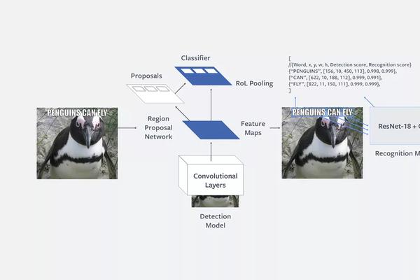 Jak działa sztuczna inteligencja Rosetta na Facebooku