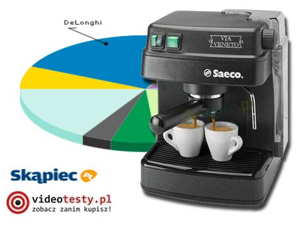 Ranking ekspresów do kawy - lipiec 2011