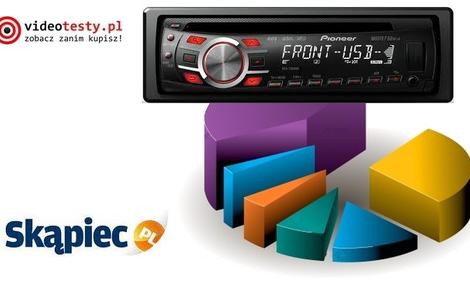 Ranking radioodtwarzaczy samochodowych - kwiecień 2011