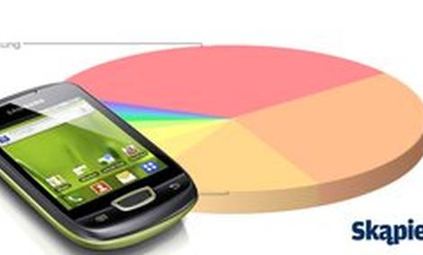 Ranking telefonów komórkowych - listopad 2013