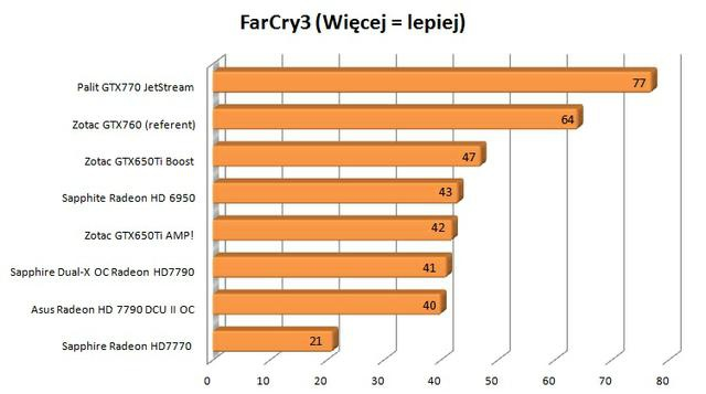 Zotac GTX760 far cry 3