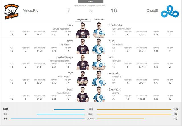 Virtus.Pro vs Cloud9 - 7:16