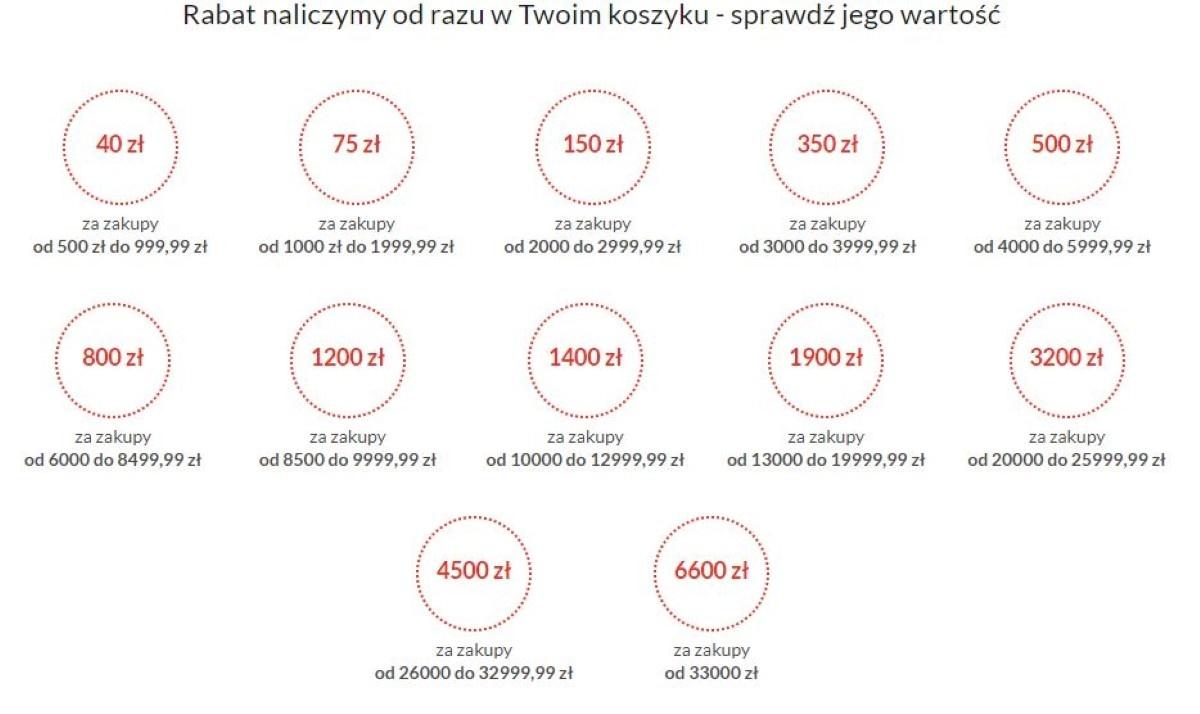 Rabat więcej kupujesz, więcej zyskujesz na 12.02.2021