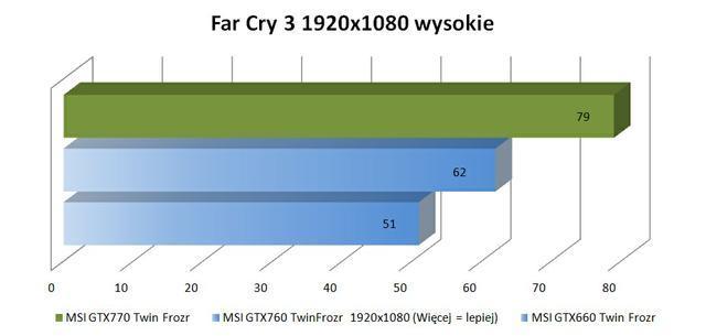 MSI GTX770 Twin Frozr fc3