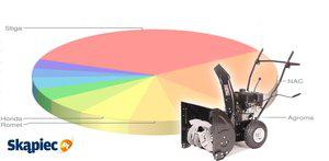 Ranking odśnieżarek - styczeń 2012
