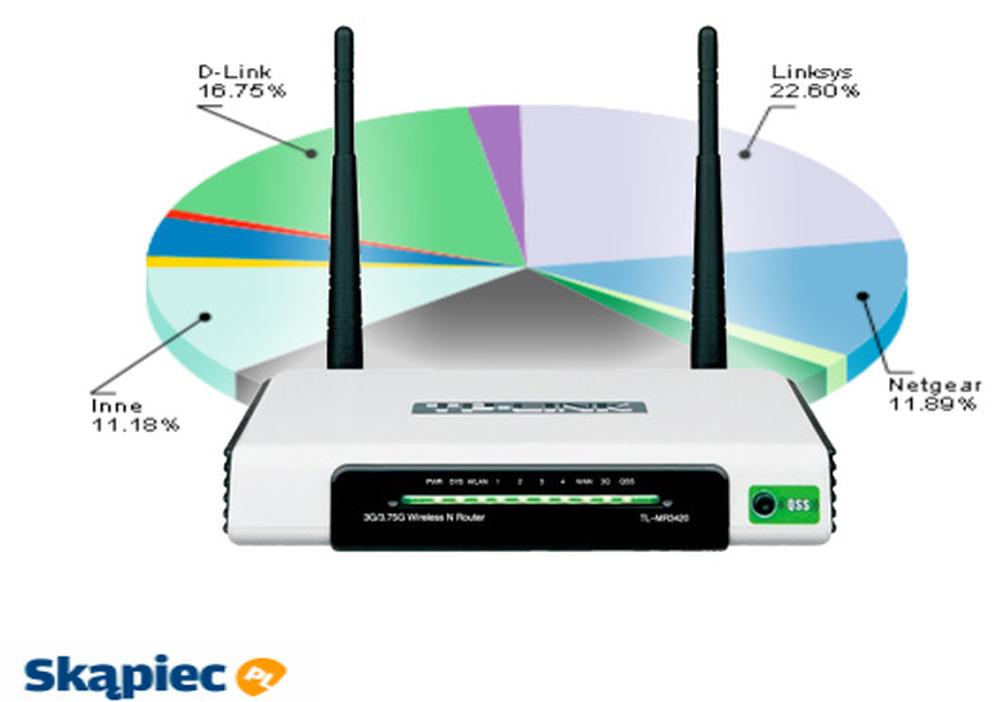 Ranking routerów - lipiec 2011