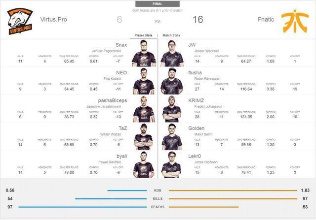 Virtus.Pro vs Fnatic - 5:16
